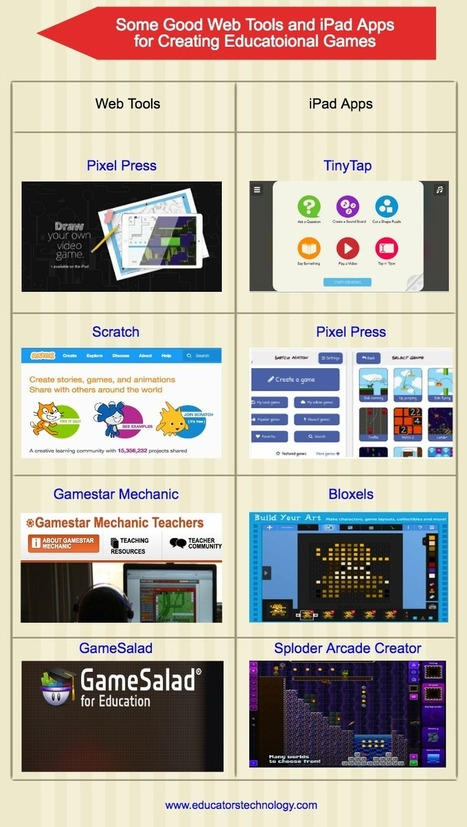 4 Great Web Tools for Creating Educational Games ~ Educational Technology and Mobile Learning | Games and education | Scoop.it