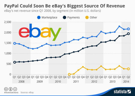 PayPal Could Soon Be eBay's Biggest Source Of Revenue | cross pond high tech | Scoop.it