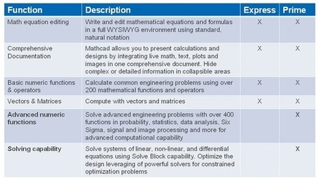 Mathcad for free   3D CAD World   Best Practice CAD Software Tips   Scoop.it