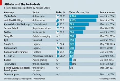 The Chinese e-commerce firm faces growing competition - The Economist | Ecommerce logistics and start-ups | Scoop.it