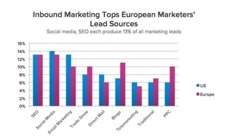 10 Découvertes Remarquables sur l'Inbound Marketing en Europe ! [Etude] - Emarketinglicious | Marketing et Numérique scooped by Raymond PIOMBINO | Scoop.it