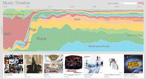 Music Timeline | data duty | Scoop.it