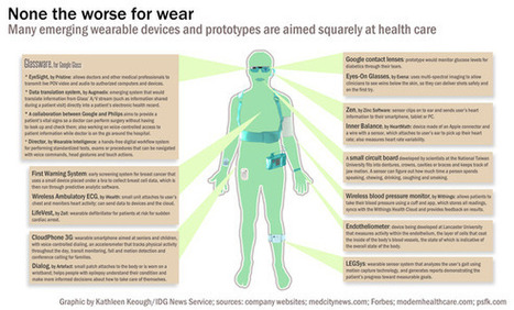 Wearable devices with health IT functions poised to disrupt medicine - PCWorld | ALEX'S PE&SPORTS | Scoop.it