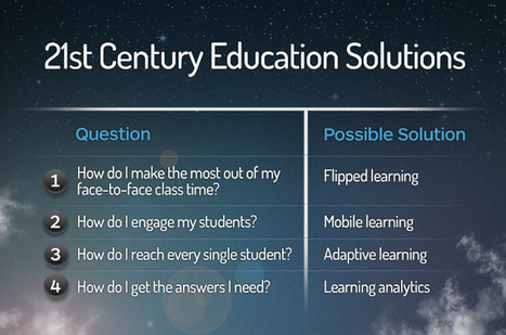 Education Reform: Pedagogy First, Technology Second | Leadership, Innovation, and Creativity | Scoop.it
