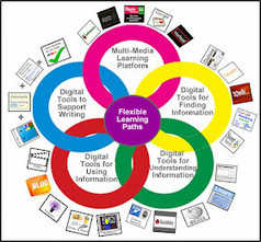 Cool Tools for 21st Century Learners: Digital Differentiation | Eskola  Digitala | Scoop.it
