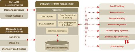 Meter Data Management | SURE! | About SURE! | Scoop.it