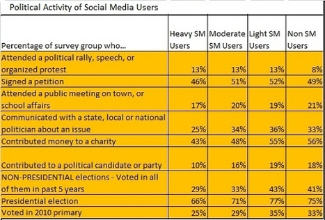 How Valuable Are Heavy Social Media Users, Anyway? - Forbes | Influence and Social Network Analysis | Scoop.it