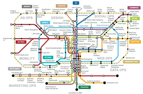 Free Gartner Research: Digital Marketing Transit Map | Digital Transformation of Businesses | Scoop.it