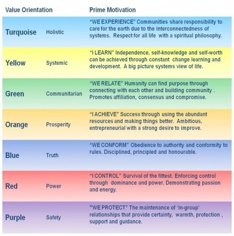 Will You Change Your Values? - The Create Network | Wise Leadership | Scoop.it