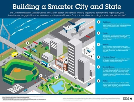 The Real Smart City | Citizenship Education | Scoop.it