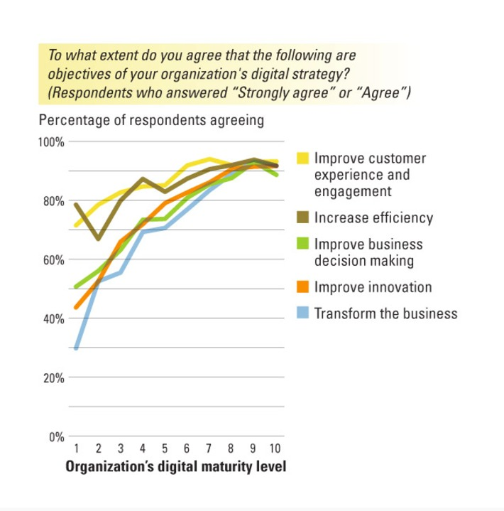 Is Your Business Ready for a Digital Future? | Excellent Business Blogs | Scoop.it