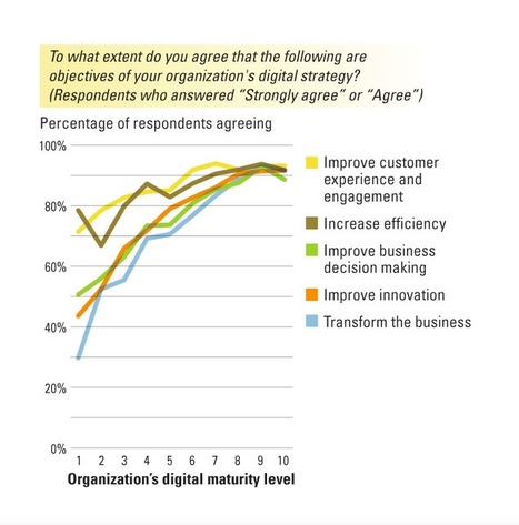 Is Your Business Ready for a Digital Future? | Soft skills in labour market | Scoop.it