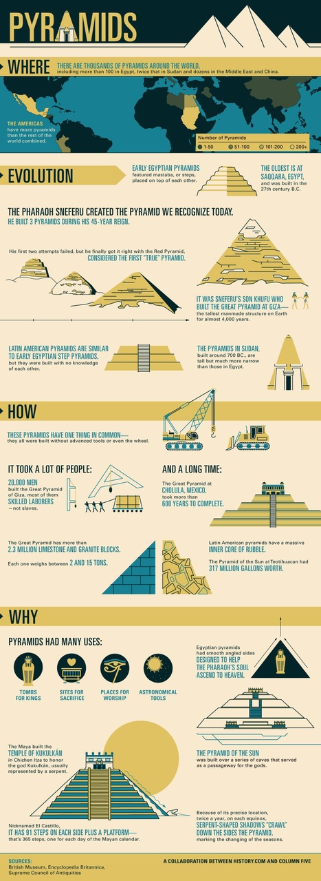 Mankind The Story of All of Us: Pyramids | Top 5 Infographics | Scoop.it