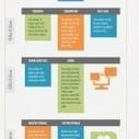 Guide des Métriques de Facebook Insights – Infographie | Facebook2 | Scoop.it