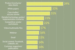 Content Types Valued Most by B2B Tech Buyers [Infographic] | Pinterest Has a cool New Virtual Reading Room! | Scoop.it
