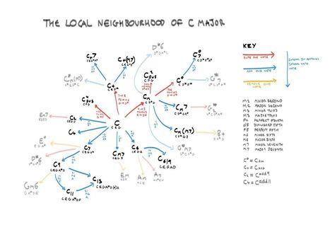 The local neighbourhood of C Major | Algorithmic Music Composition | Scoop.it