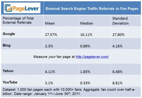 Study: 27% Of Referral Traffic To Facebook Pages Comes From Google | SEO Tips, Advice, Help | Scoop.it