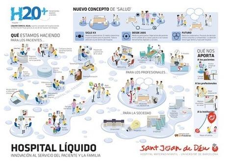 Hospital Sant Joan de Déu :: Hospital Líquido | eSanté - eHealth | Scoop.it