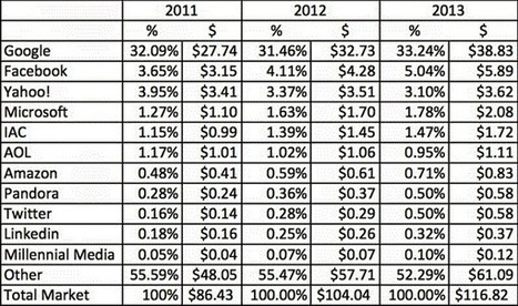 Valuing Twitter - Wall Street Pit | Peer2Politics | Scoop.it