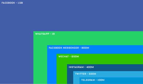Le numérique doit-il demeurer à «l'échelle de nos possibilités d'action» ? Le Monde | Charliban Francophone | Scoop.it
