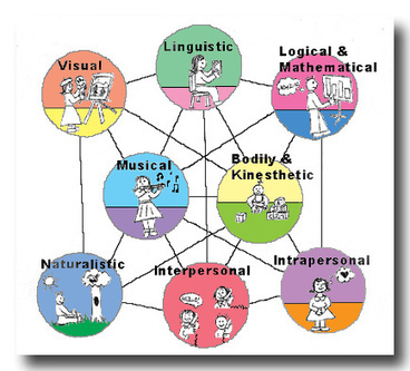 inteligencias multiples | Curso #ccfuned: Inteligencias Múltiples (Howard Gardner) | Scoop.it
