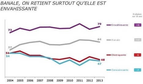 [Etude] Les Français se lassent des publicités classiques et attendent de l'invention et du renouvellement | eureka | Scoop.it