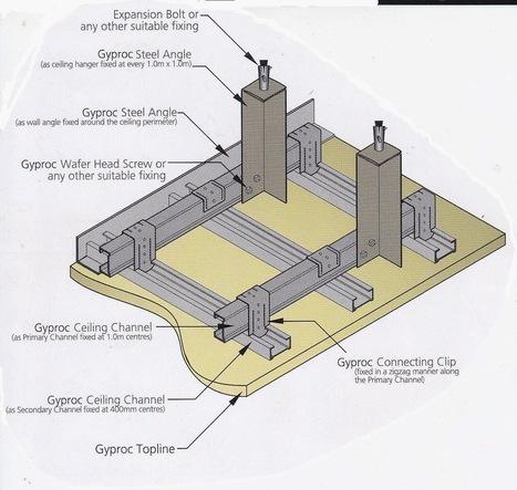 1000 kerja: Cara memasang plafon gypsum yang tepat dan benar   1000 working   Scoop.it