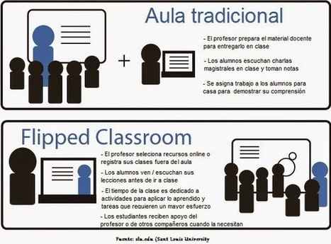 The flipped classroom- 2 profes en apuros | Recull diari | Scoop.it