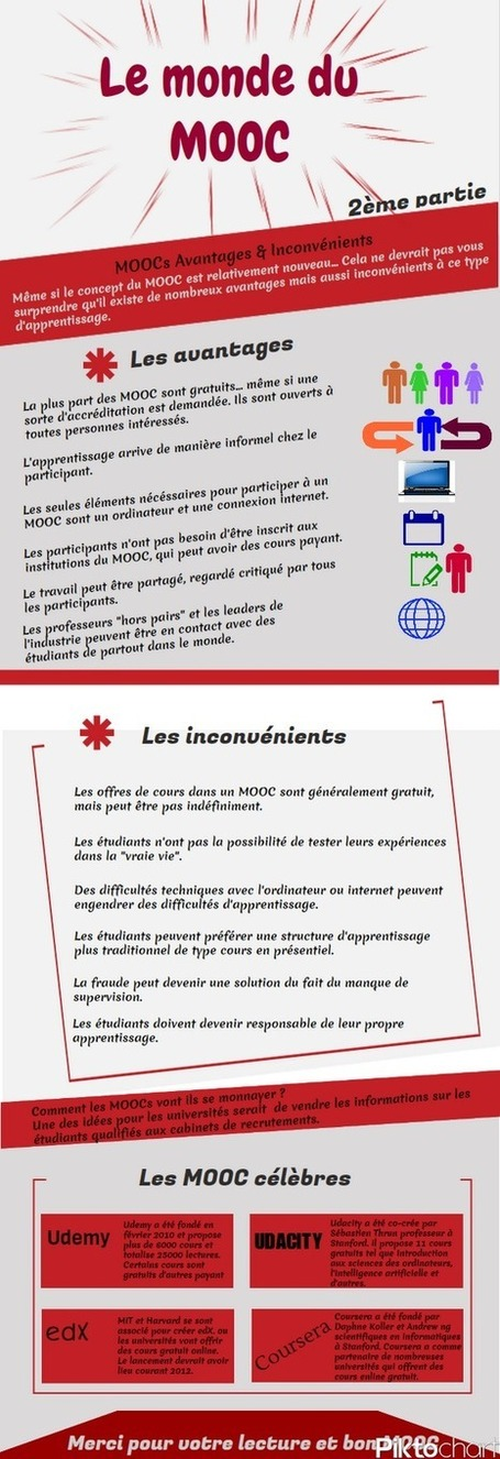 Infographie des MOOC en français : suite :-) | Web2.0 et langues | Scoop.it