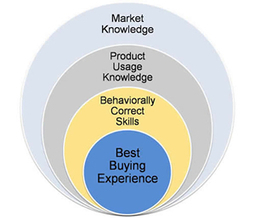 Helping Customers Have the Best B2B Buying Experience | Customer Experience | The How not the Why | Scoop.it