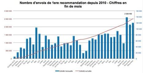 Hadopi : 1 million d'avertissements envoyés en 2013 (+ 74 %) | Libertés Numériques | Scoop.it
