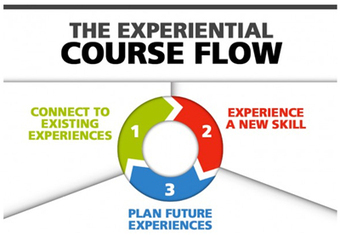 How to Use Experiential Course Flow to Enhance eLearning   Notas de eLearning   Scoop.it
