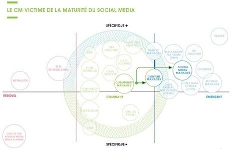 Marketing et communication : existe-t-il une pénurie de compétences ? | Veille en communication & marketing | Scoop.it