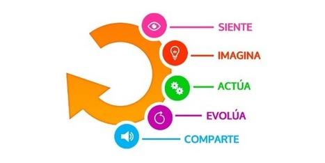 ScolarTIC: Blog  La comunidad Design for Change continúa creciendo   APRENDIZAJE   Scoop.it