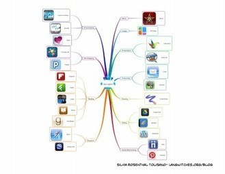 More iPad Workflow Scenarios | Top Social Media Tools | Scoop.it