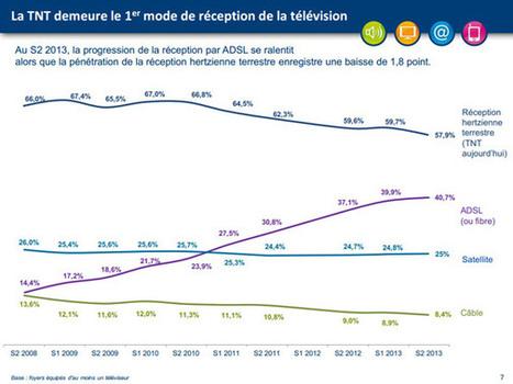 Tablettes, TV connectées, câble... Le #CSA fait le point sur l'équipement audiovisuel des Français | SOCIAL TV & TV CONNECTÉE | Scoop.it
