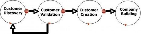 Aprende a crear tu Startup con Customer Development | EmprendeMooc | Scoop.it