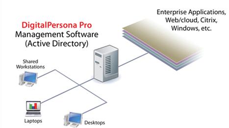 Multi Factor Authentication | digitalpersona | Scoop.it