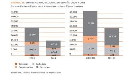 INNOVACIÓN 6.0: EL ESTADO DE LA I+D, EN UNAS POCAS GRÁFICAS IMPACTANTES   innovation&startups   Scoop.it