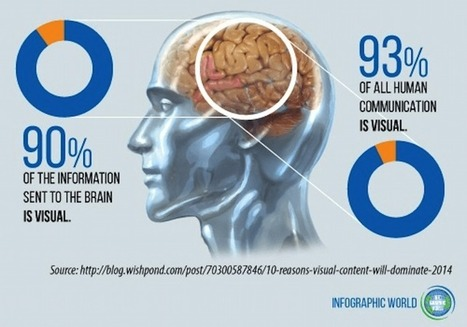 Can You Cultivate Critical Thinking With Infographics? | Educational Technology News | Scoop.it