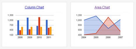 Visualize Your Data: Charts in Google Apps Script! - Google Apps Developer Blog | Organic SEO | Scoop.it