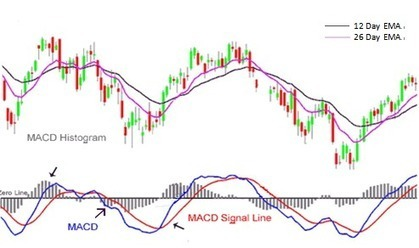 Technical Analysis Indicators | INVESTMENT BANKING IN INDIA | Scoop.it