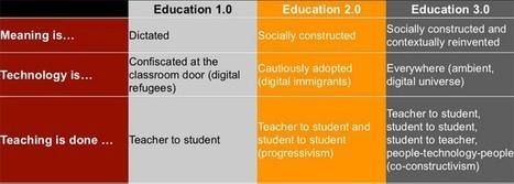 Eight characteristics of Education 3.0 - | Research Capacity-Building in Africa | Scoop.it
