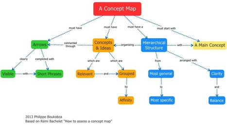 Visual Mapping: How to build a Concept Map using XMind | Cartes mentales | Scoop.it