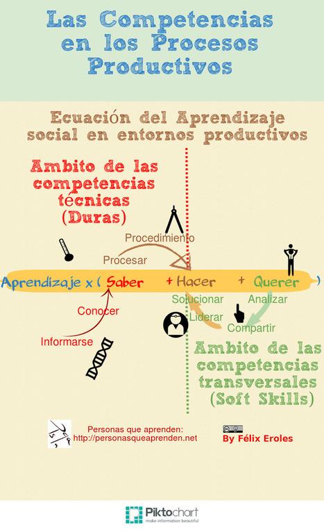 Ecuación del Aprendizaje en los Procesos Productivos. Infografía. | APRENDIZAJE | Scoop.it