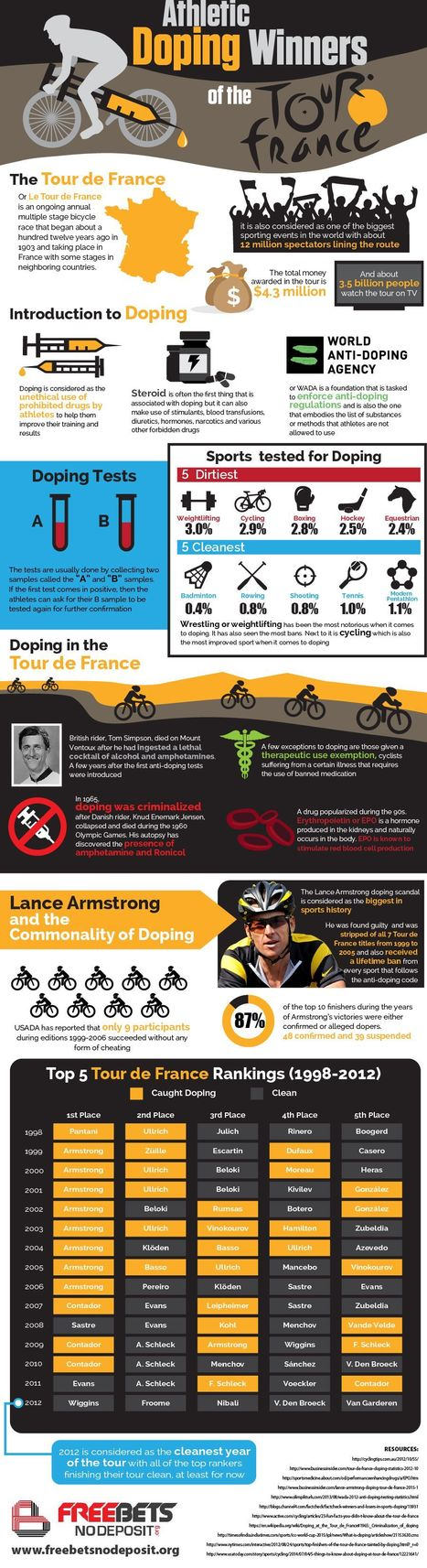 Athletic Doping Winners of the Tour de France | Infographics | Scoop.it