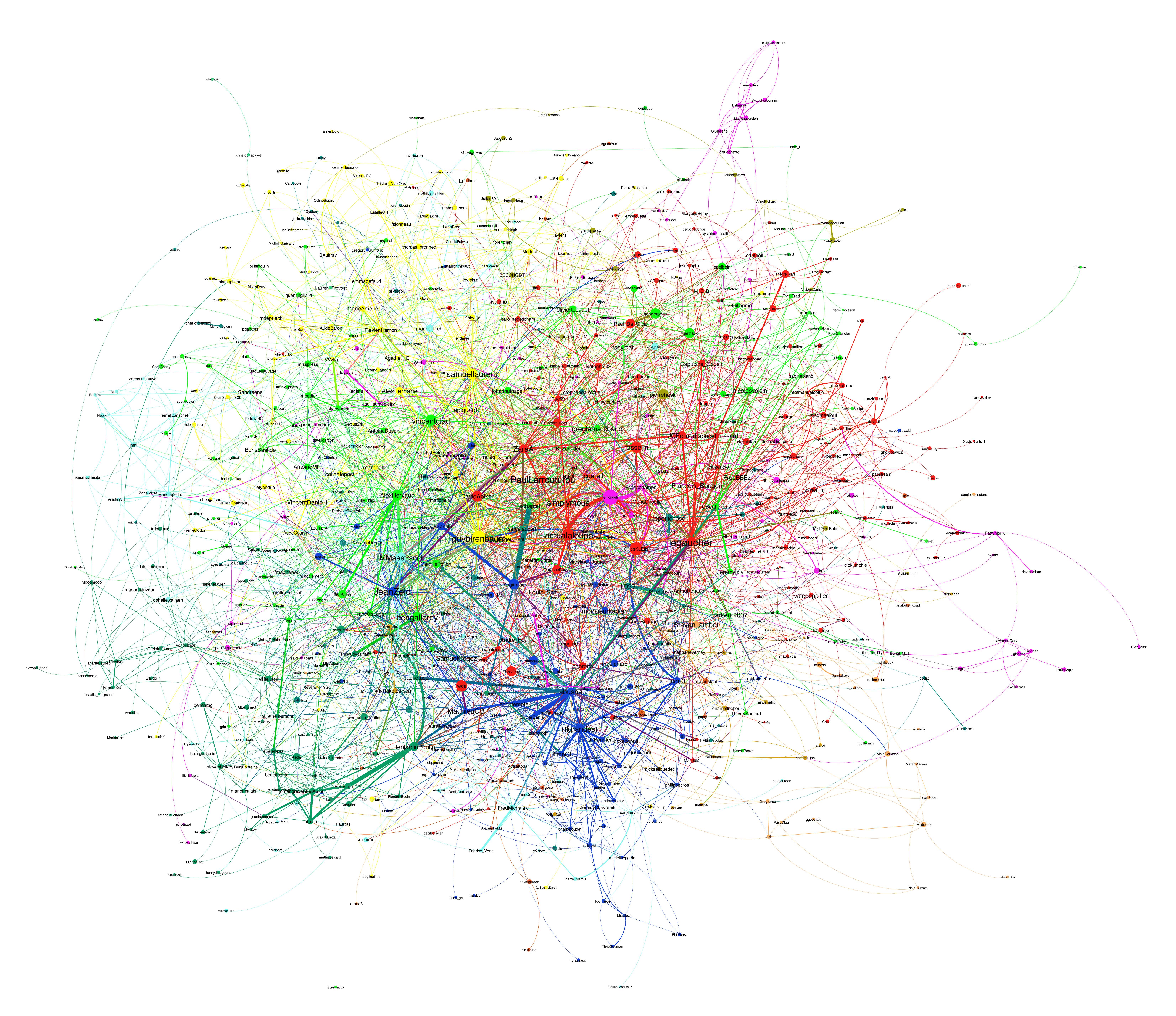 Les journalistes français sur Twitter vus comme un graphe