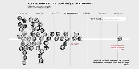 The most timeless songs, measured using play counts on Spotify | Radio 2.0 (En & Fr) | Scoop.it