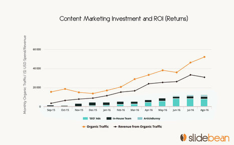 The REAL cost of content marketing: turning $70K into $200K | Startups, Presentations & Social Media | Scoop.it