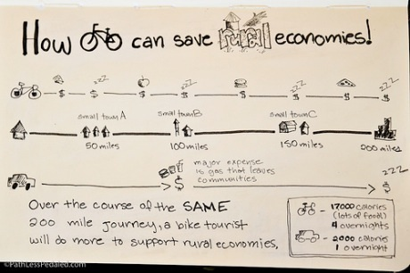 Guest Infographic: How bike touring could save rural economies - BikePortland.org | green infographics | Scoop.it
